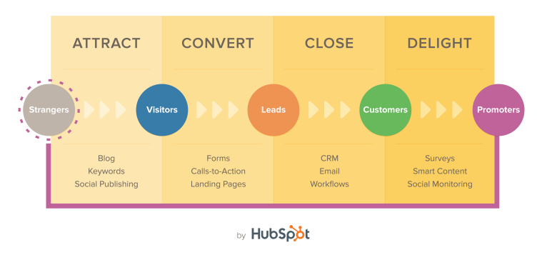 Hubspot - generating more followers