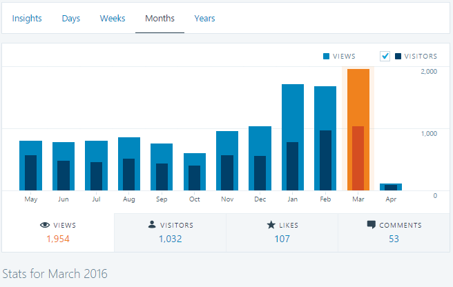 monthly blog stats