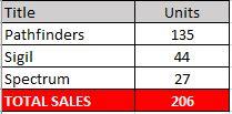 sales pathfinders sigil spectrum